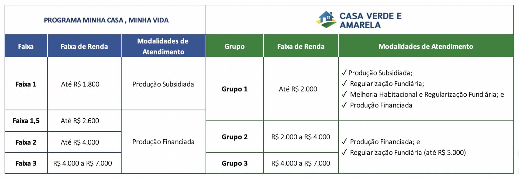 Grupos de renda do Casa Verde e Amarela