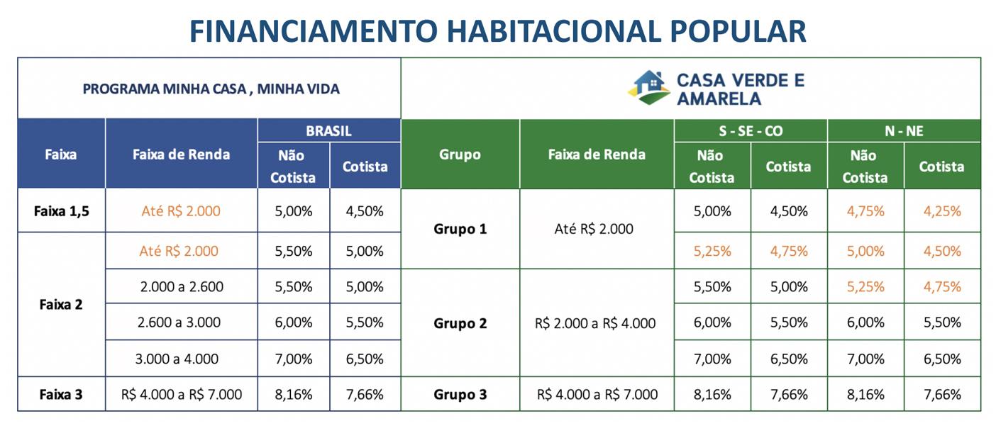 Taxas de juros para cada grupo do programa Casa Verde e Amarela